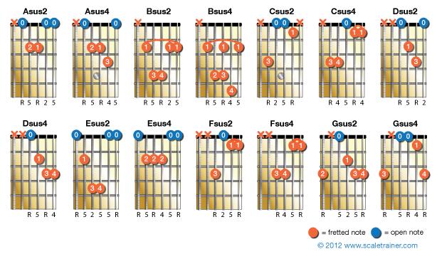 Sus-Chords_2 | Guitar chord diagrams | Pinterest | Guitars and ...