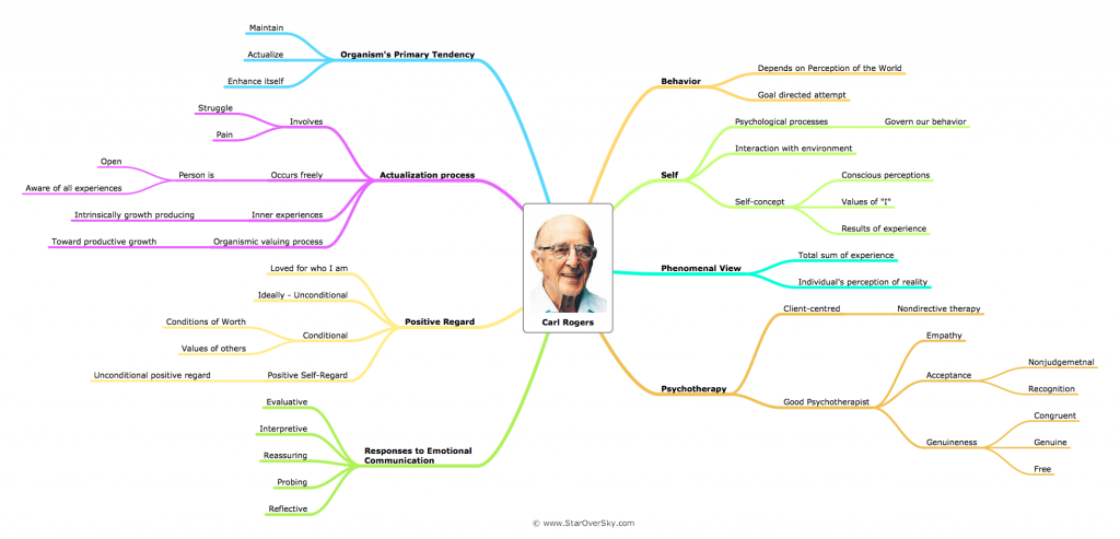 Carl Rogers Person-Centred Approach Essay Sample