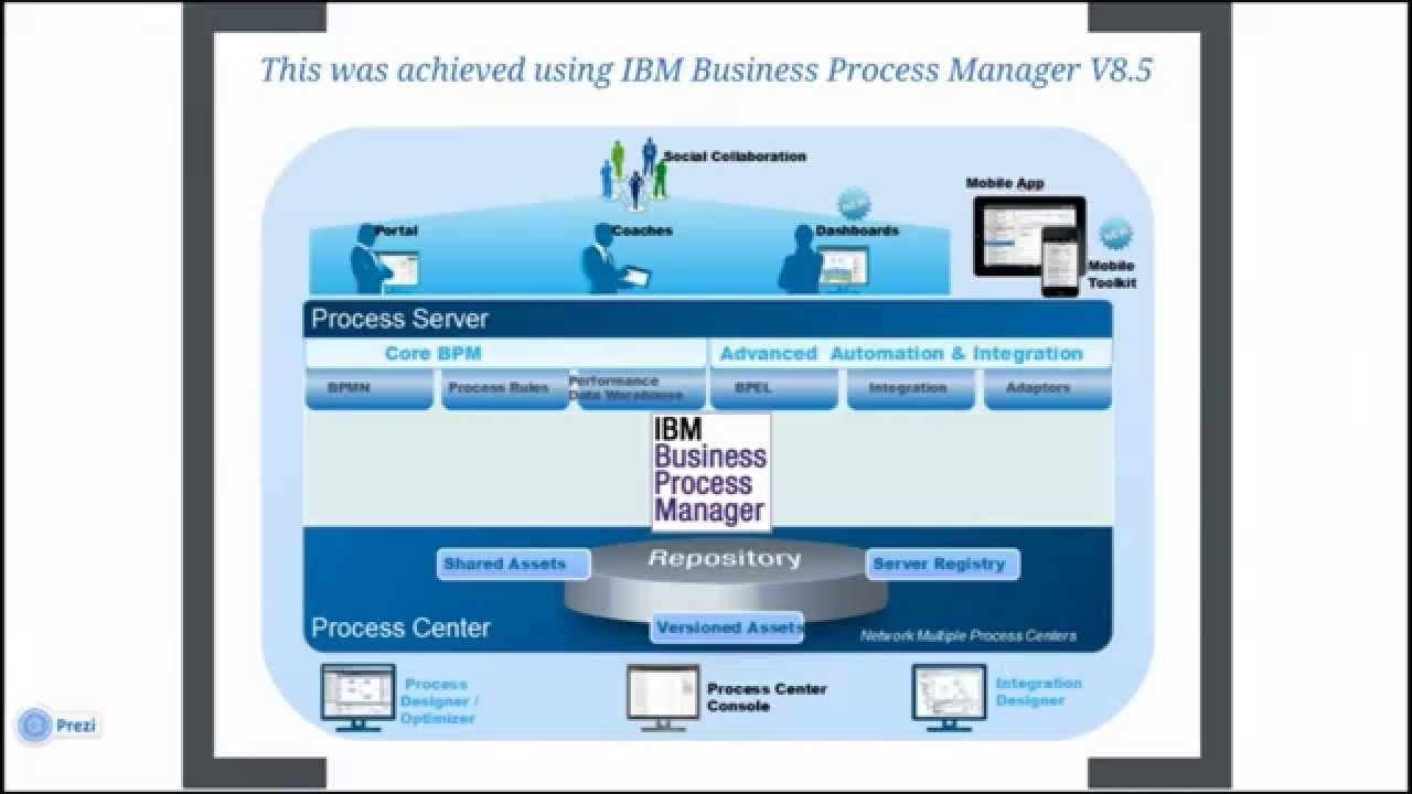 awesome IBM Business Process Manager V8.5 - Credit Card ...