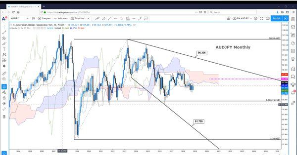 We Are Analyzing Audjpy As Part Of Our Trade Ideas Series Watch