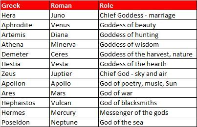 9ab6497fa8ef1aef42557ee520df8aab Jpg 403 261 Goddess Names Roman Gods Greek Gods And Goddesses
