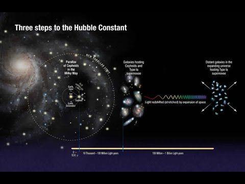 Exclusiva de la NASA Hubble encuentra el universo en expansión rápida de lo esperado - YouTube