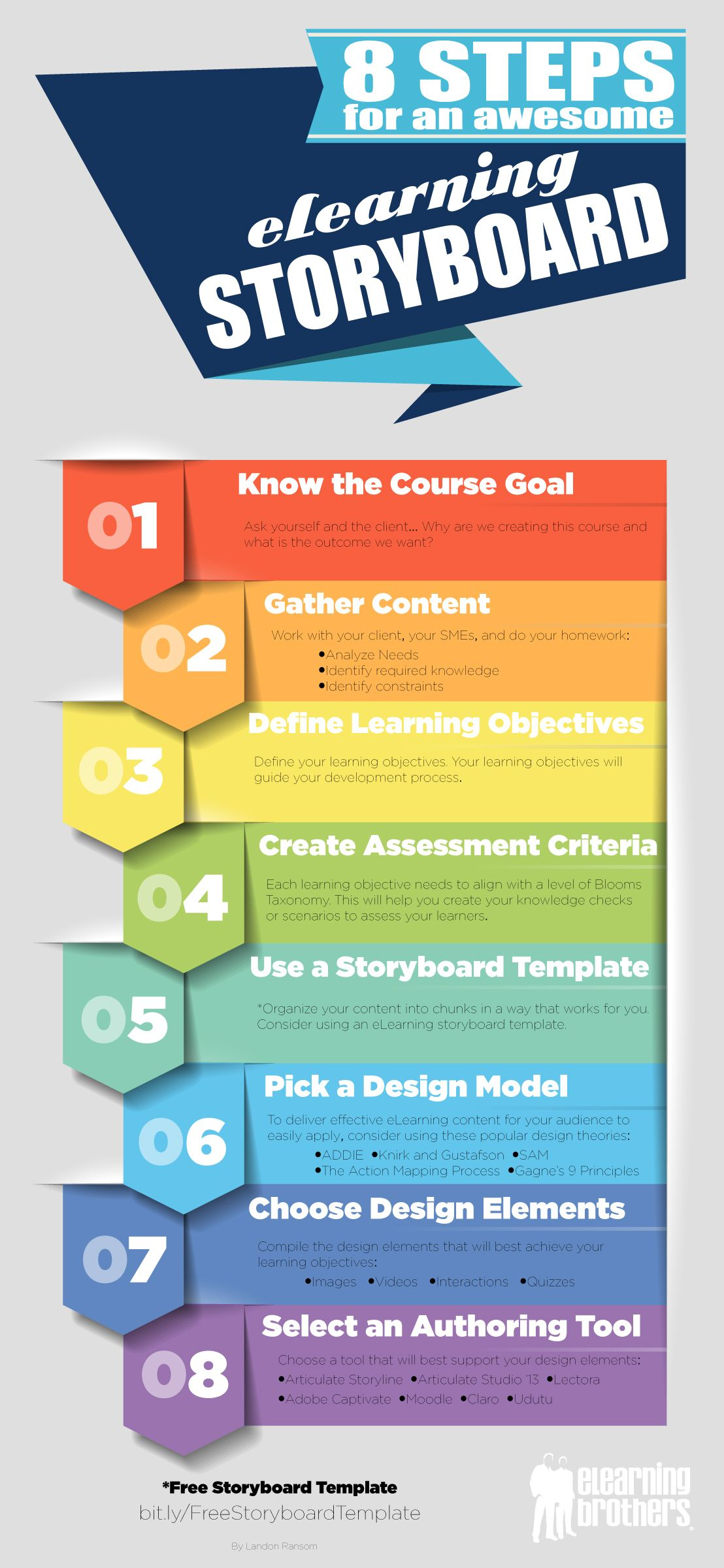 Steps For An Awesome Elearning Storyboard  Storyboard Learning
