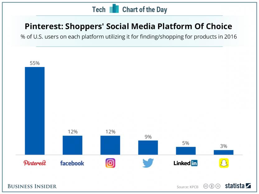 Pinterest  : shoppers' social media platform of choice.