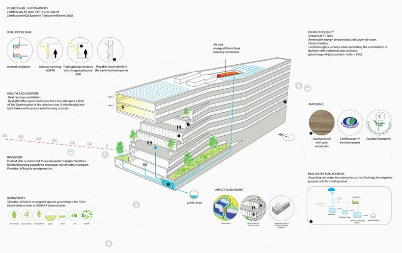 MVRDVu0027s eco-efficient pushed slab office building completed in paris - new aia final completion