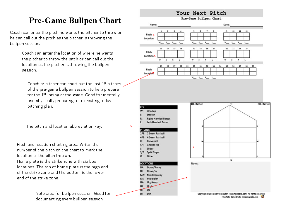 Pitch Pregame Bullpen Chart  Your Next Pitch Pitching Charts