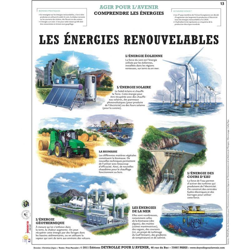 Les Energies Renouvelables Energie Renouvelable Geographie