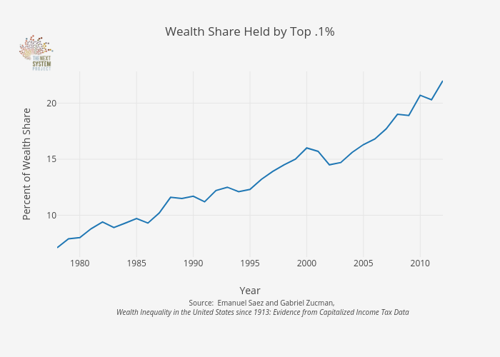 Reversing Inequality Unleashing The Transformative Potential Of An Equitable Economy Inequality Wealth Income Tax