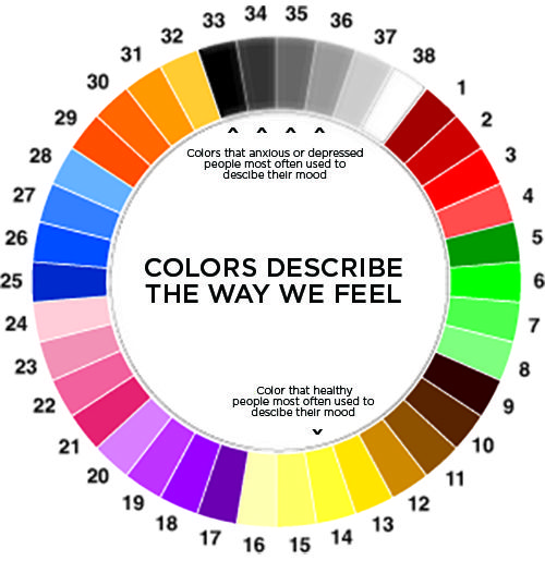 The relevance of seeing for MRX: How we feel colors