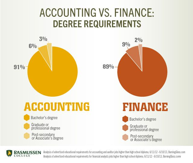Accounting vs. Finance: Job Titles | ZACH | Pinterest | Finance ...