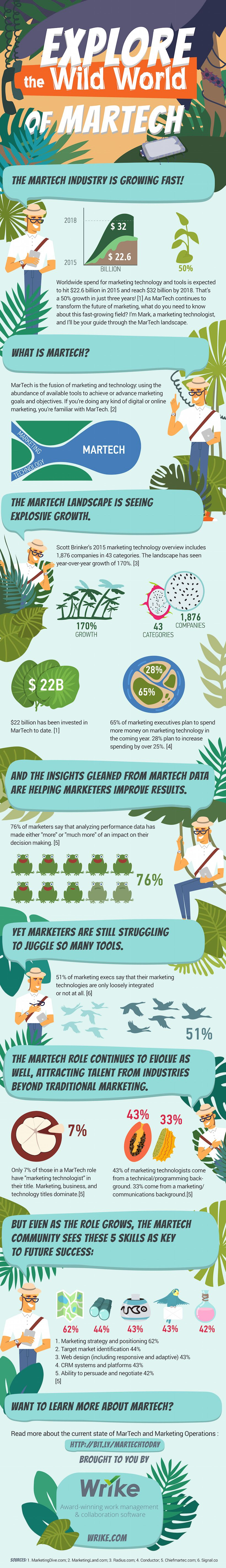 Explore The Wild World of MarTech #Infographic