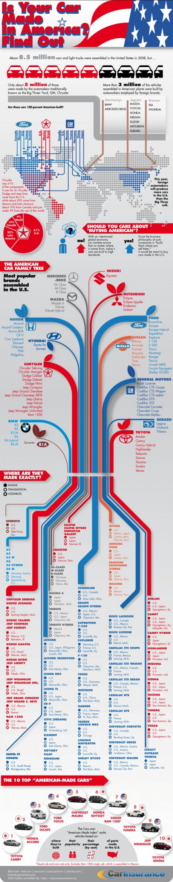 Is Your Car Made In America Find Out Infographic Made In