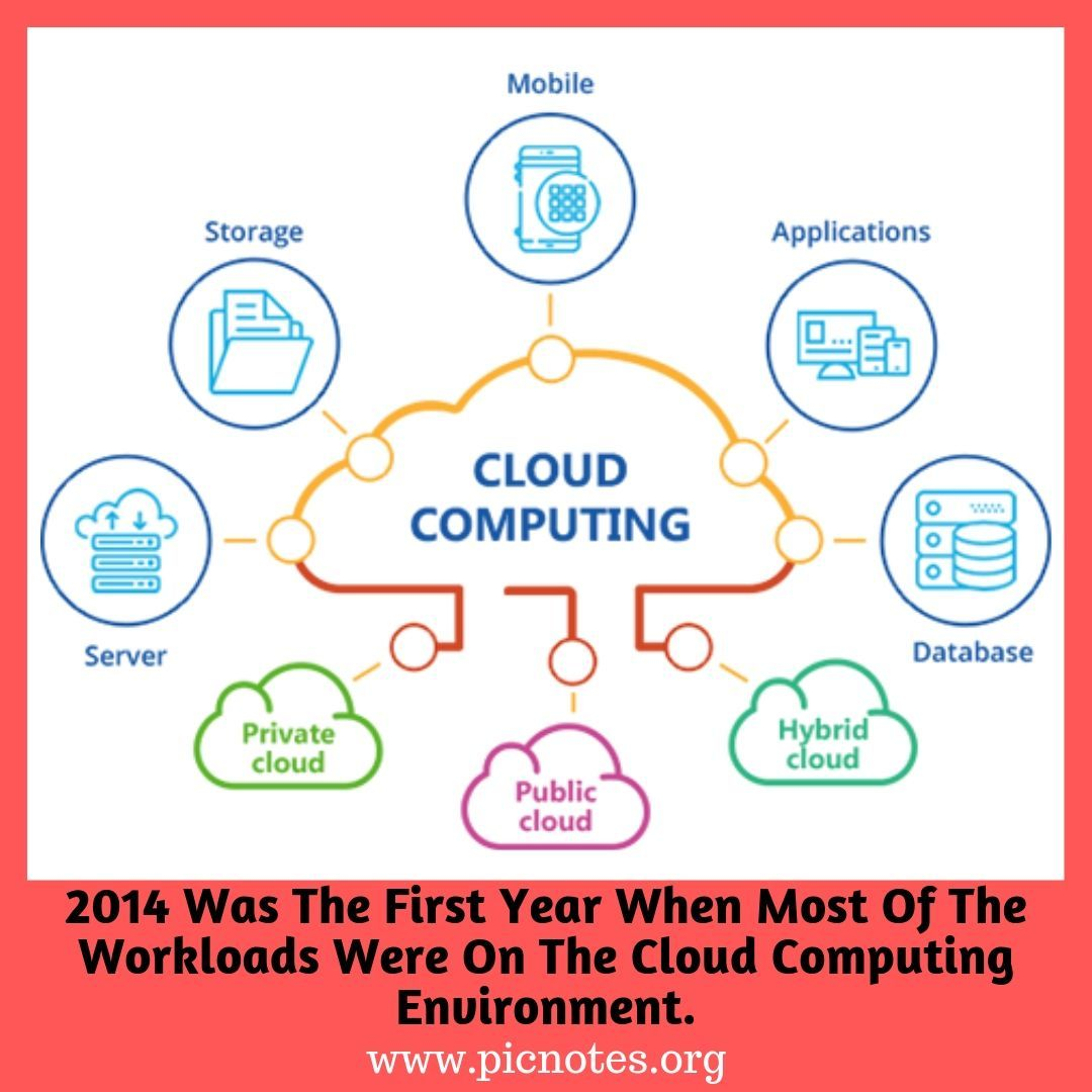 Cloud Services Cloud Computing Services Cloud Services Cloud Computing