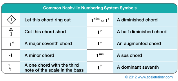 Tutorial Tuesday Understanding The Nashville Number System Nashville Music Number System System