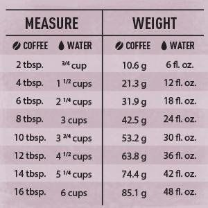 Coffee To Water Ratio Chart Cold Brew Coffee Ratio Chemex Coffee Cold Brew Coffee Recipe