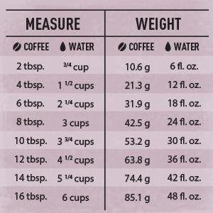 Coffee To Water Ratio Chart Drinks Coffee Pinterest Coffee