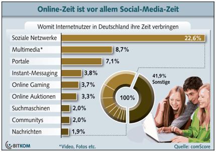 in Deutschland verbringen fast ein Viertel