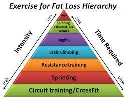 Fat loss skin shrinkage