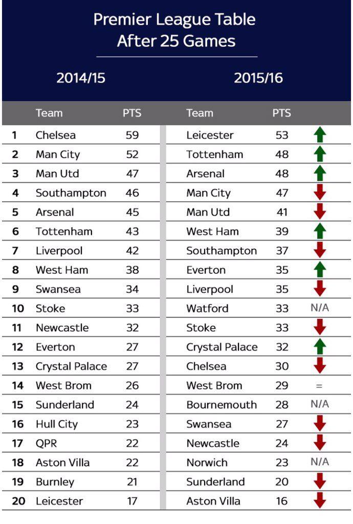 Table Premier League Table After 25 Games 2014 15 Season Vs