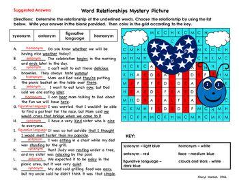 Word Relationships Identify Synonyms Antonyms Homonyms Figurative Language Figurative Language Word Relationships Antonyms