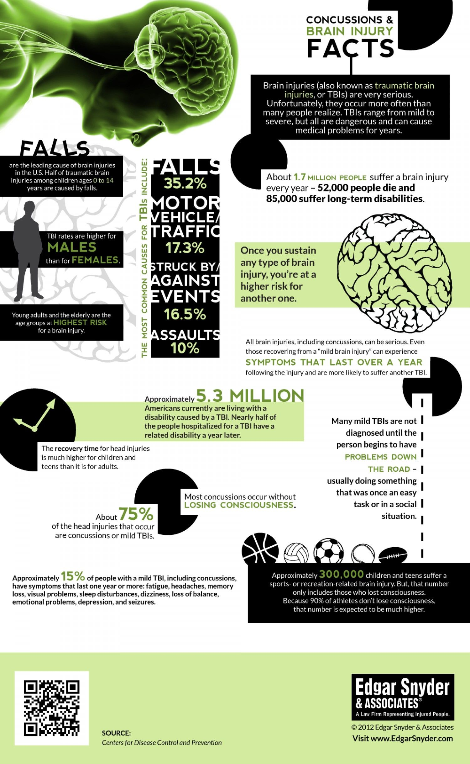 Brain Injury / Concussion Infographic | Rehab/TBI | Brain