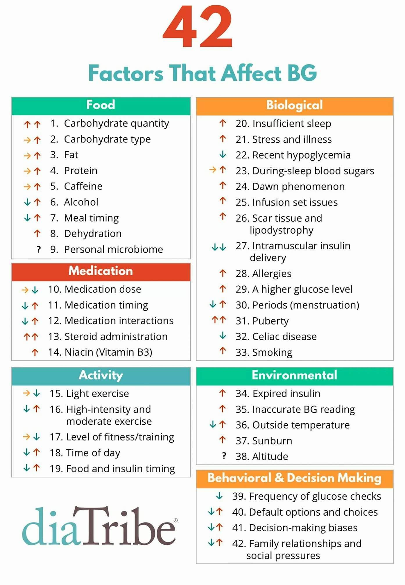 42 Factors That Affect Blood Glucose Blood Glucose