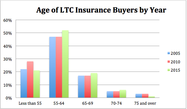 Ltc Insurance Vs Life Insurance With Ltc Rider With Images
