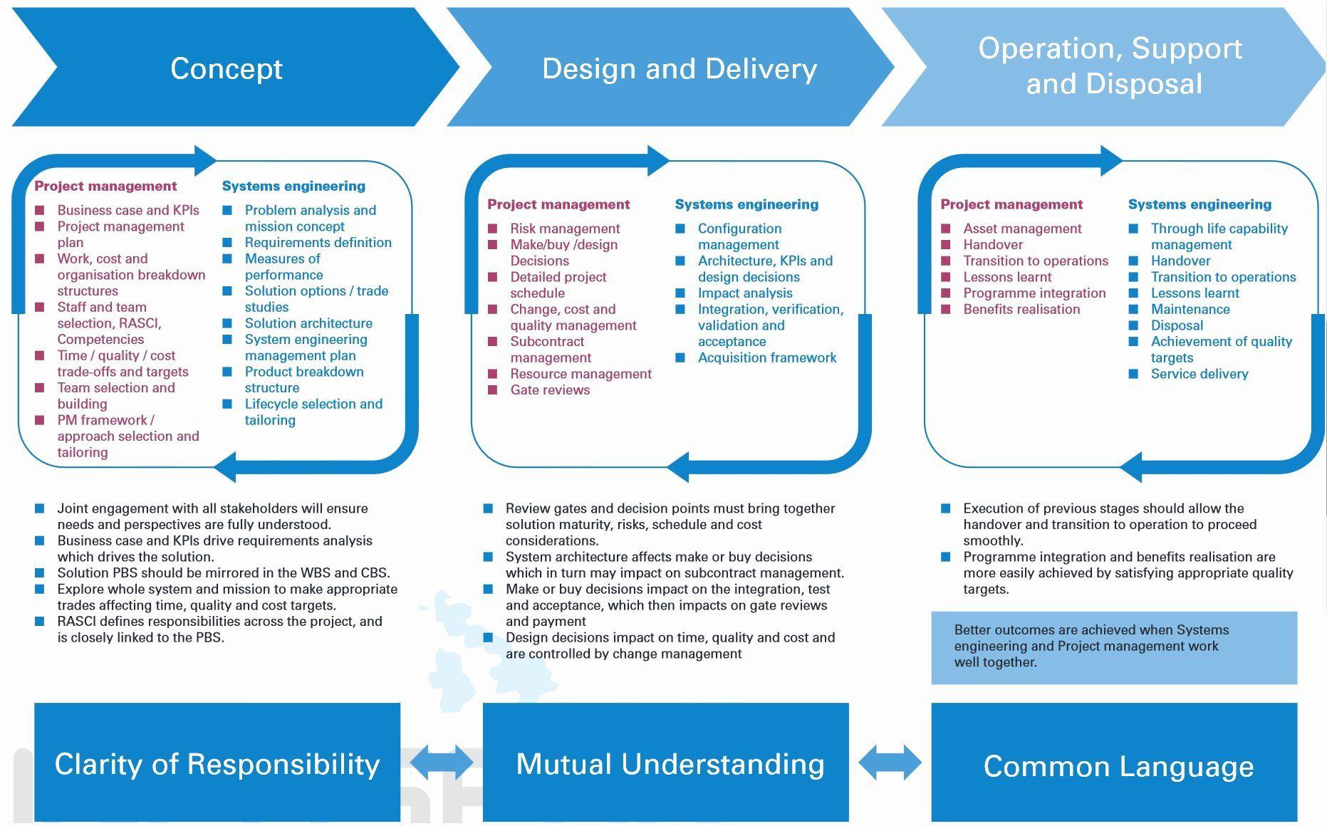 30 Engineering Project Plan Template In 2020 Engineering