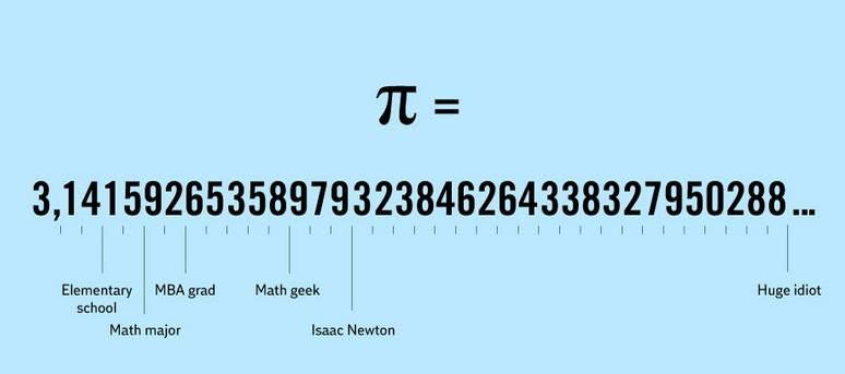 Pi grades | The number Pi | Pinterest | Free math help, Math help ...