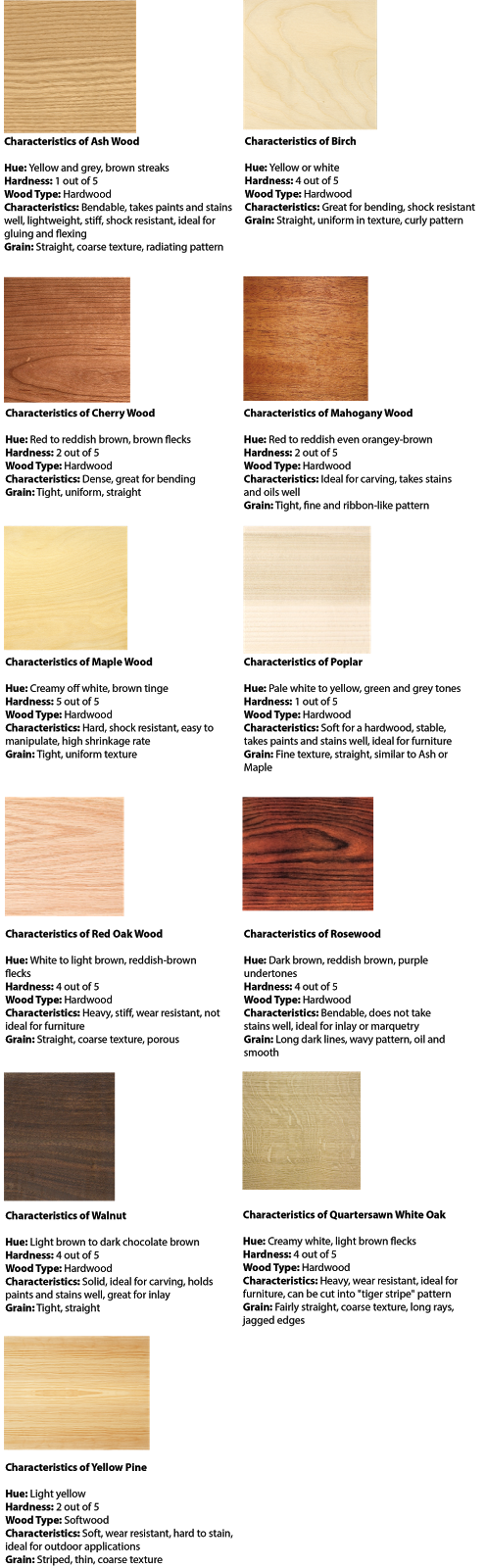 Learn Your Wood Types Including Wood Grains Hardness And Characteristics Wood Furniture