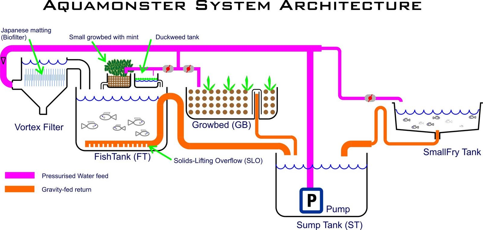 Aquaponics Systems For Sale Aquaponic System Design