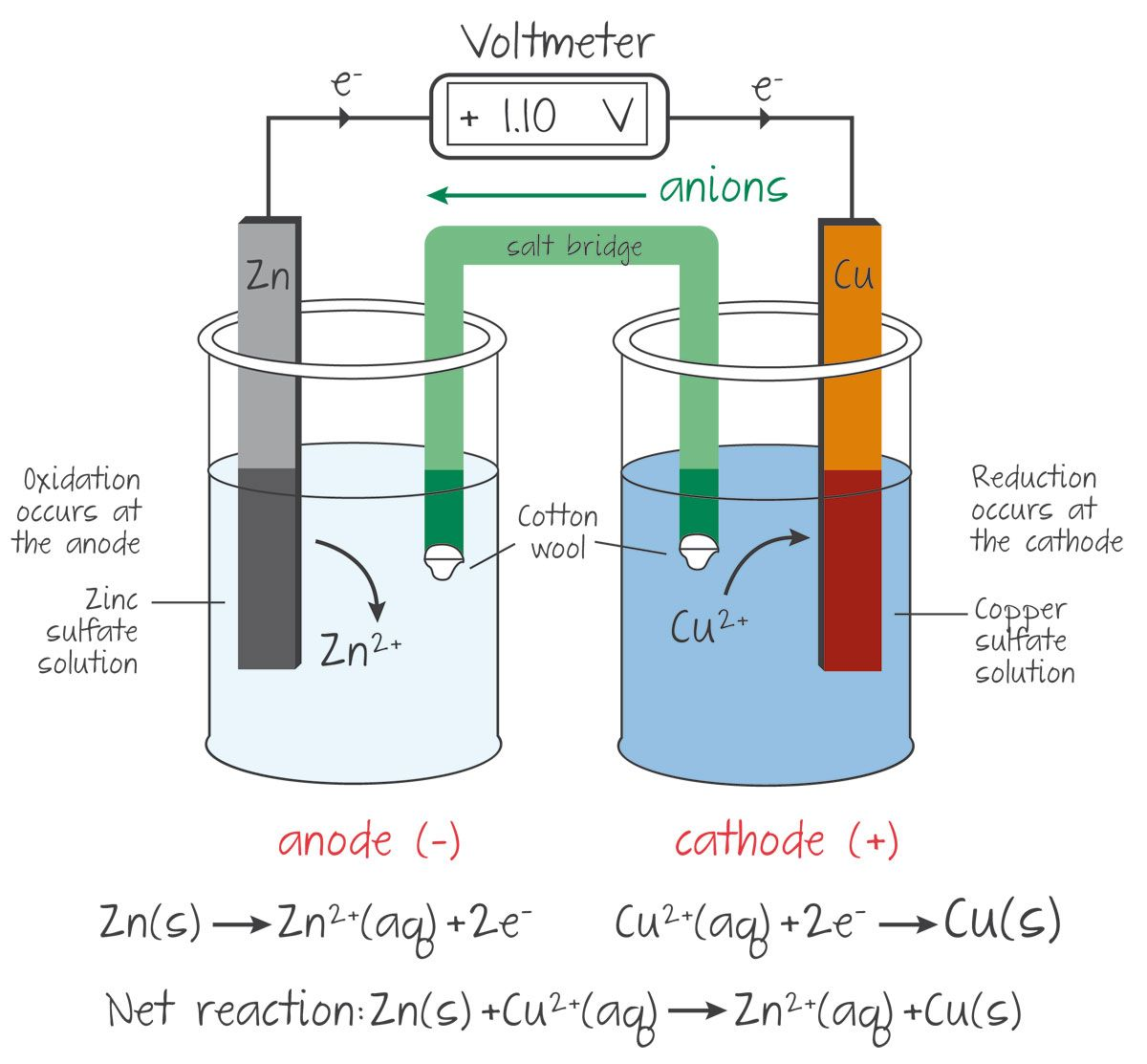 Kognity Chemistry Classroom Chemistry Lessons Electrochemistry