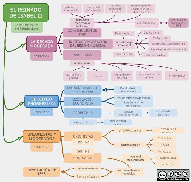 Esquemas Y Mapas Conceptuales De Historia El Reinado De Isabel Ii Historia De España Apuntes De Clase Historia De España Selectividad