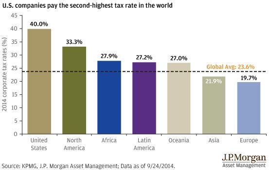 U.S. companies pay the second-highest tax rate in the world