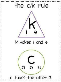 Phonics: Consonant /k/ Spelled c, ck, ch Worksheet for 3rd - 4th ...