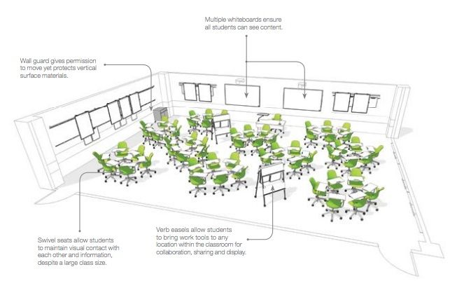Innovative Classroom Layouts : Innovative classroom seating arrangements google search
