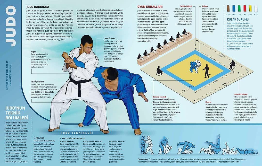 Judo Judo Spor Sportman Poster Posters Art Sports Infografik Infografika Information Judo Infographic Tv Aerials
