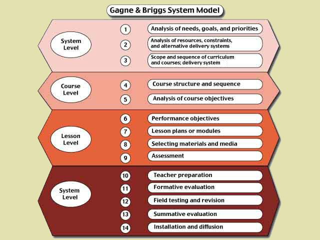 Gagne Briggs System Instructional Design System Model Design