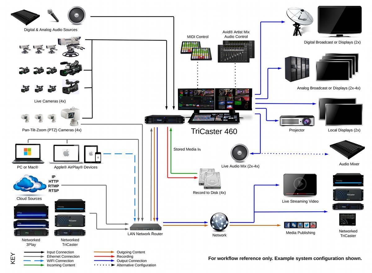 Tricaster 460 Best Sound System Newtek Sound System