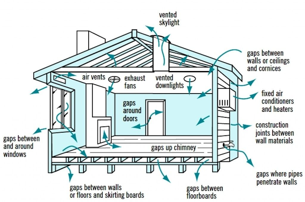 Cross Ventilation Is Often Ignored When Searching For A Home, Designing A  New House Or Renovating. Learn All About Ventilation In This Review.