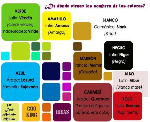 Origen Colores En Español Nombres De Colores Colores En Español Origen Del Color