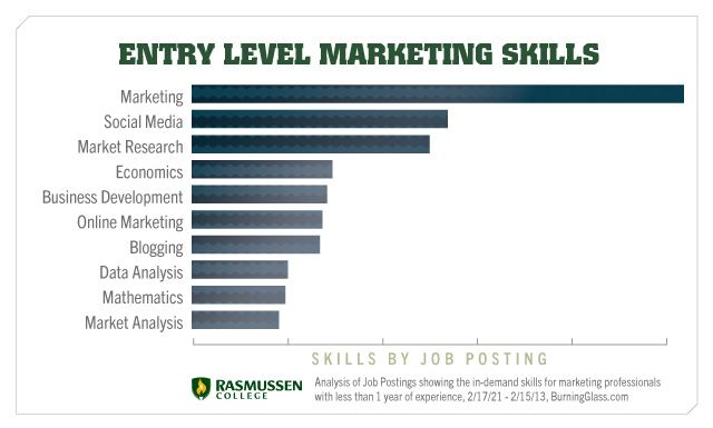 Marketing Skills 10 Must Haves For Future Marketers Marketing