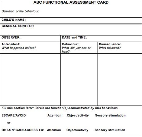 Functional behavior assessment template abc functional for Abc behaviour chart template