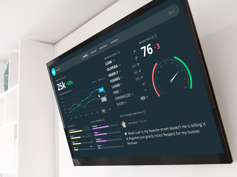 Scup Dashboard | ui | App ui design, Interface design, App
