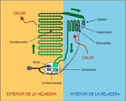 Image Result For Esquemas De Circuitos De Refrigeracion De Un Frigorifico Hvac Garden Tools Map