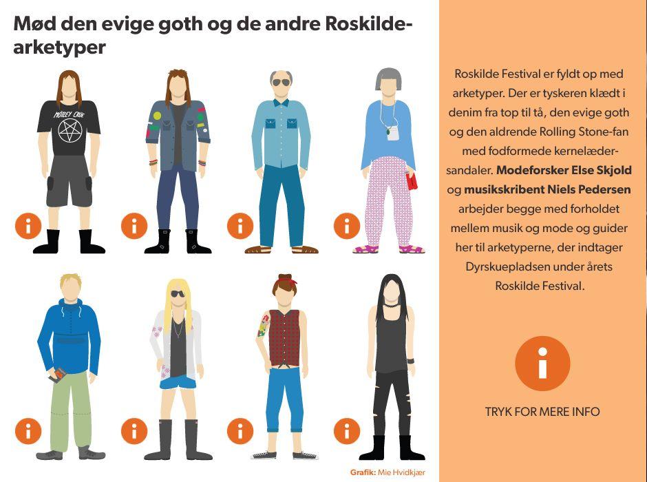 Roskilde Festival nærmer sig. Men hvem er det egentlig, der befolker Dyrskuepladsen under festivalen? Mød tyskeren, den aldrende Rolling Stones-fan og de andre arketyper her.