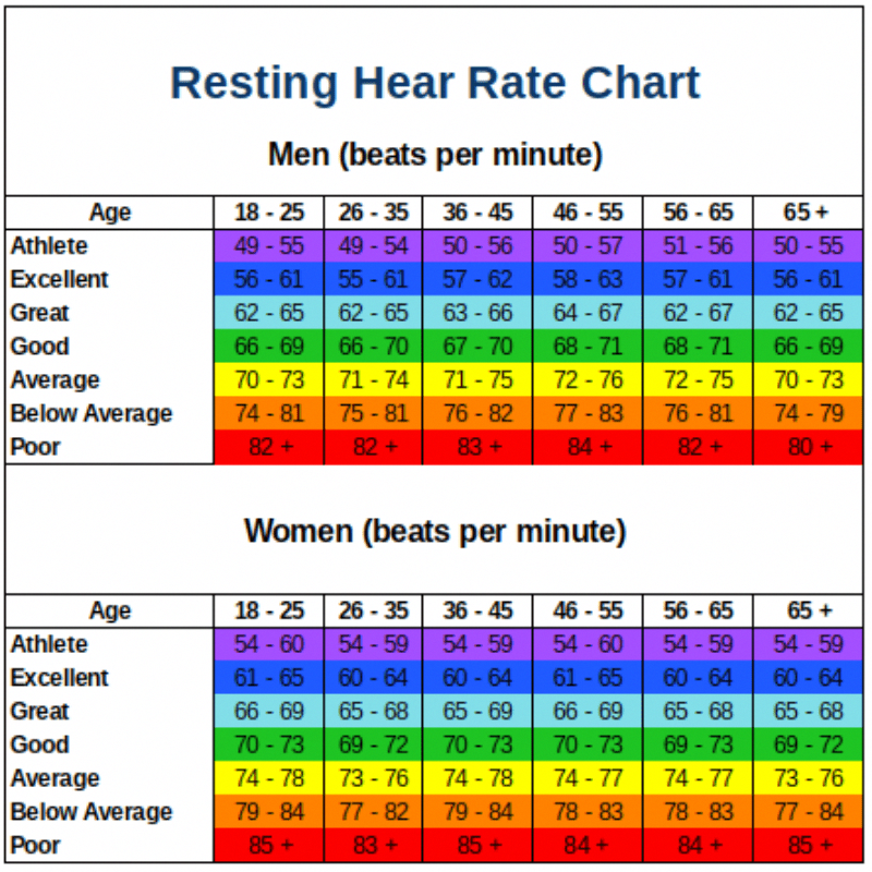 Resting Heart Rate Chart | What is a Good Resting Heart Rate? in 2020 | Resting  heart rate chart, Heart rate chart, Heart rate zones