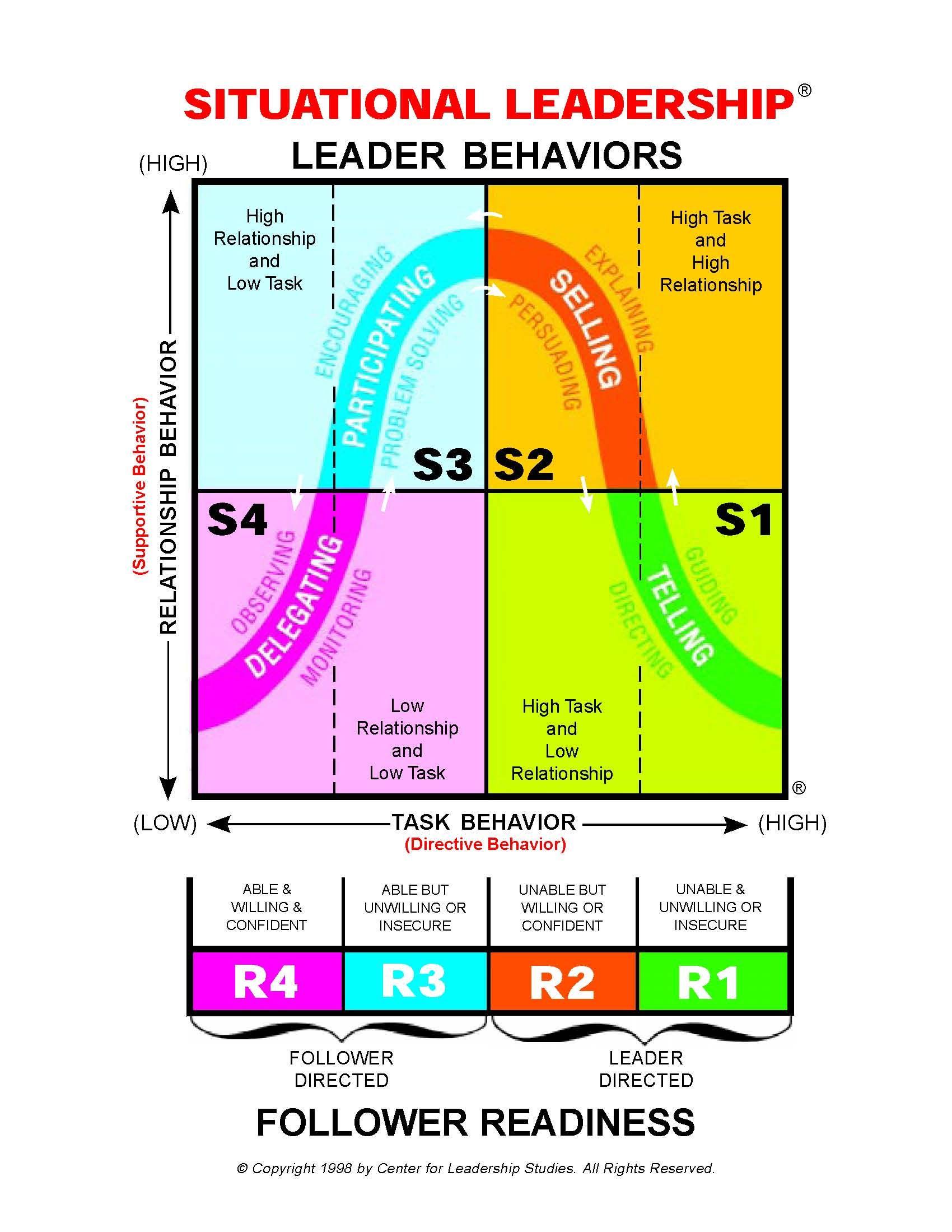 situational leadership model | leadership | pinterest | leadership