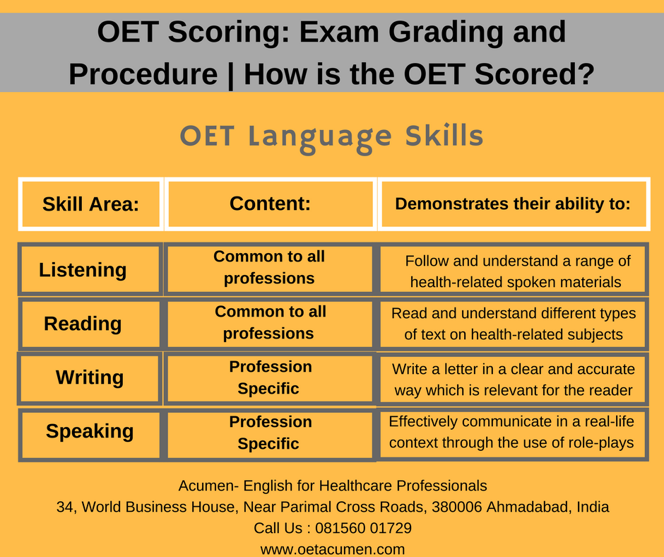 OET #Scoring: Exam Grading and Procedure Join our