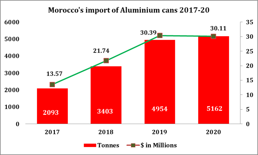 The Economy Of Morocco Is Considered A Relatively Liberal Economy Governed By The Law Of Supply And Demand Morocco Is Ranked 7t Aluminum Can Morocco Aluminium